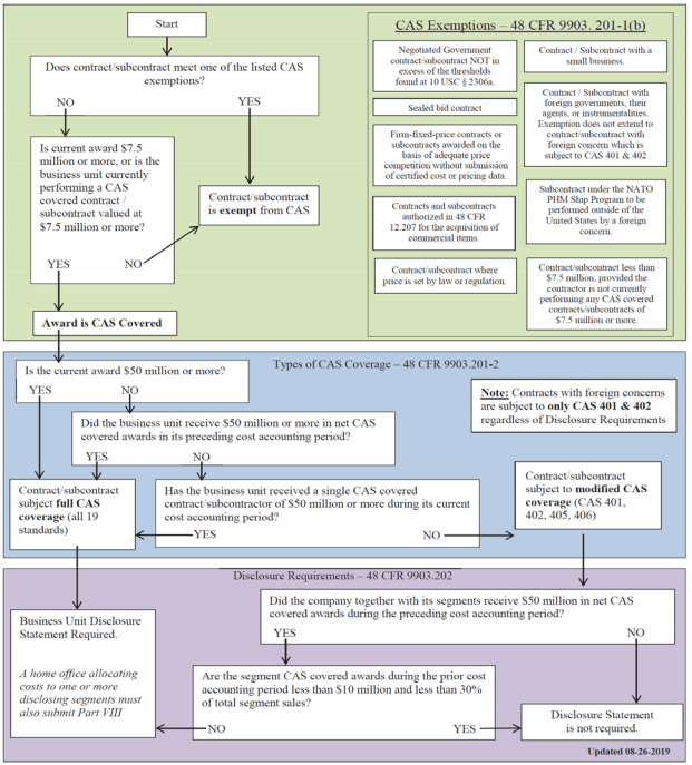 Cost Accounting Standards Decision Tree